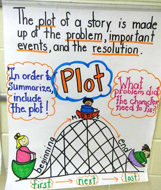 Anchor Charts for Students