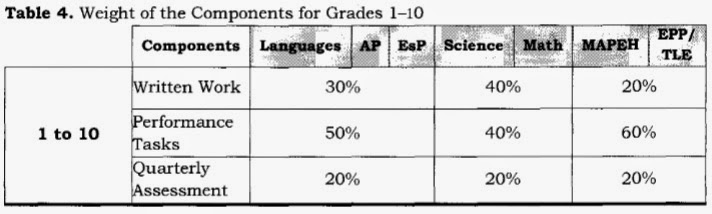 New Grading Components for Grades 1-10