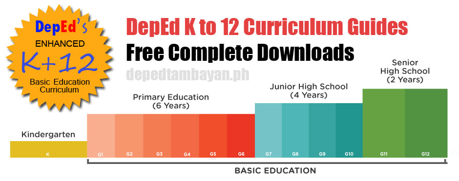 DepEd K To 12 Curriculum Guides Free Complete Downloads